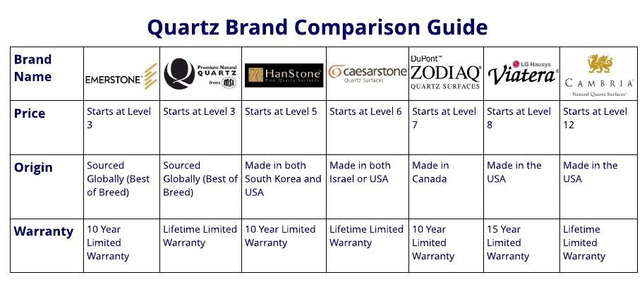 Quartz Brand Comparison And Costs Stone Masters Inc